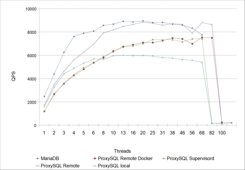 Benchmarking MariaDB mit (& ohne) ProxySQL mit (& ohne) Docker, Teil 2 von 2 2