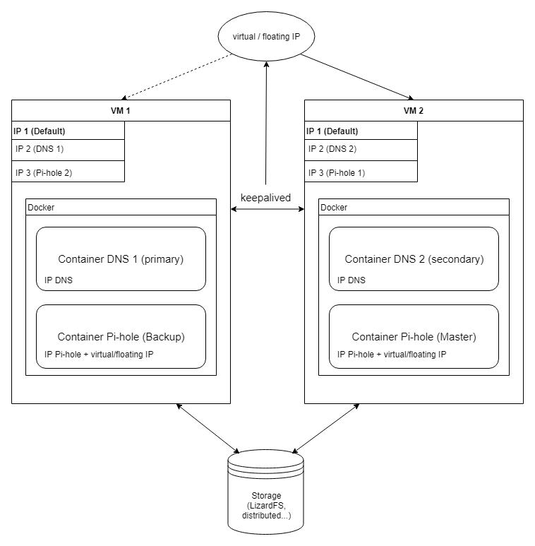 Einrichtung von Pi-hole mit keepalived und Docker-Containern, Teil 1 3