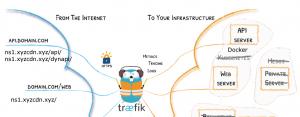 Traefik Edge-Router für Services, Grafik (c) bei den Traefik-Autoren